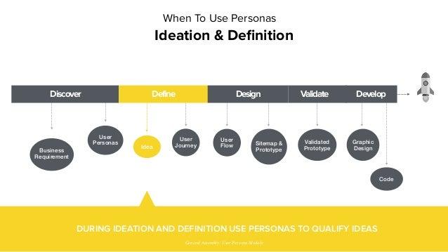 Idea User Journey Validated Prototype Graphic Design Code Sitemap & Prototype User Flow Discover Define Design Validate De...