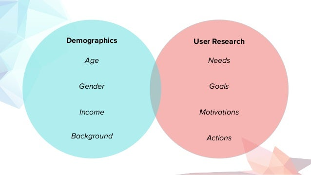 User Research Needs Goals Motivations Actions Demographics Age Gender Income Background