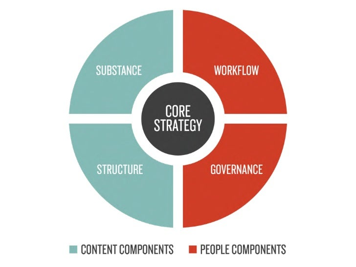 Core Strategy     (or, Purpose)What will your content do foryour business and your users?