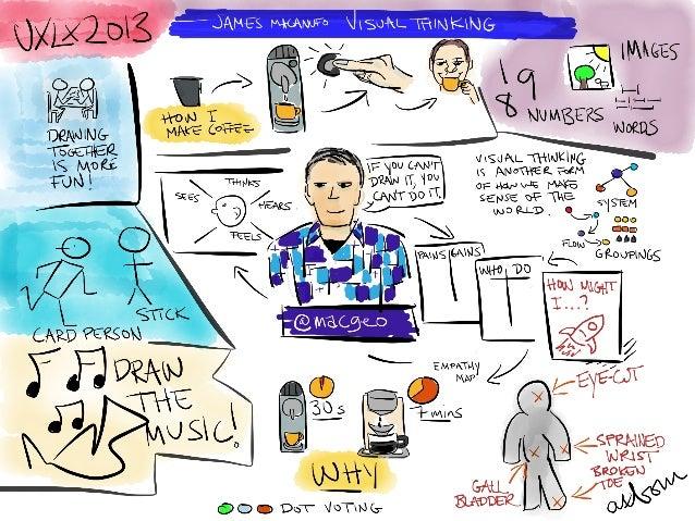 OthersLightning sketchnotes for the Lightning talkSimple Sketchnotes = Big Businessby Louise KlinkerA sketch of Jeff Gothe...