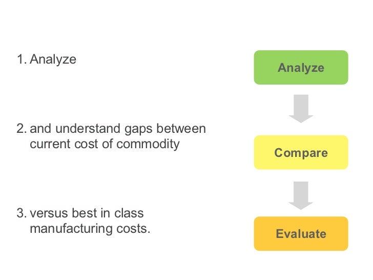 Exploration-driven Search    Explore                                      Analyze                                        E...