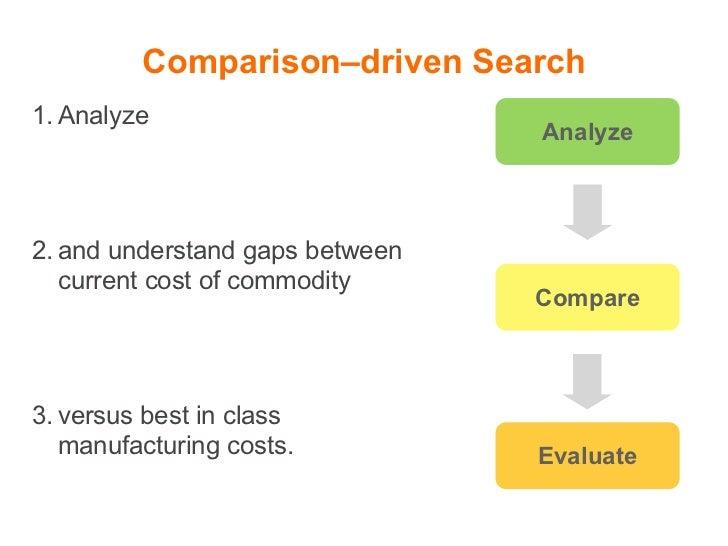 Strategic Insight    Analyze                                  Comprehend                                           Evaluat...