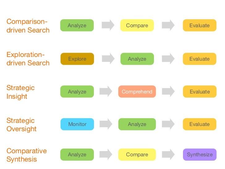 Mode Networks               VerifyAnalyze     Comprehend    Synthesize             Compare       EvaluateMonitor       Ana...