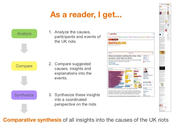Comparative   Analyze   Compare   SynthesizeSynthesis