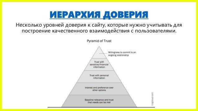 ИЕРАРХИЯ ДОВЕРИЯ Несколько уровней доверия к сайту, которые нужно учитывать для построение качественного взаимодействия с ...