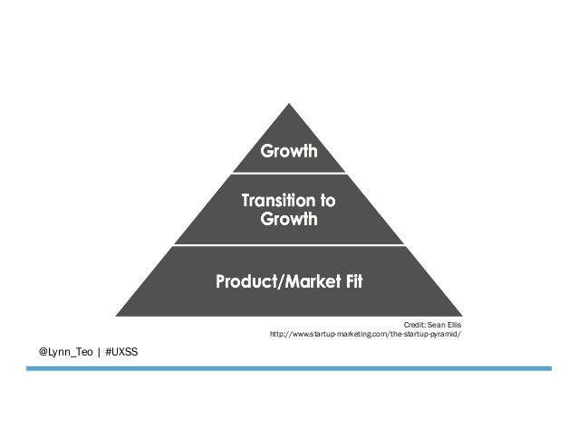 @Lynn_Teo   #UXSS Credit: Sean Ellis http://www.startup-marketing.com/the-startup-pyramid/