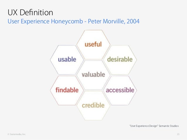 "© Sociomedia, Inc. User Experience Honeycomb - Peter Morville, 2004 UX Definition 23 ""User Experience Design"" Semantic Stud..."