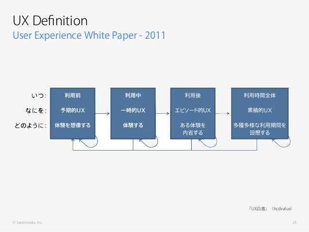 © Sociomedia, Inc. User Experience White Paper - 2011 UX Definition 24 『UX白書』(hcdvalue)