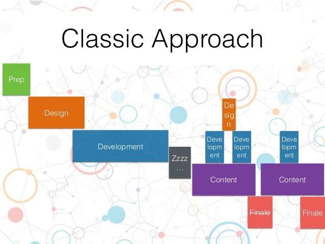 Classic Approach Development Prep Content Design Deve lopm ent De sig n Deve lopm ent Deve lopm ent Zzzz … FinaleFinale Co...