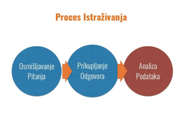 Kritičko Razmišljanje PosmatranjeIntervjuisanjeEksperimentisanje Proces Istraživanja Osmišljavanje Pitanja Analiza Podatak...