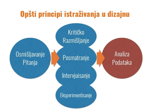 Kritičko Razmišljanje Posmatranje Intervjuisanje Eksperimentisanje Opšti principi istraživanja u dizajnu Osmišljavanje Pit...