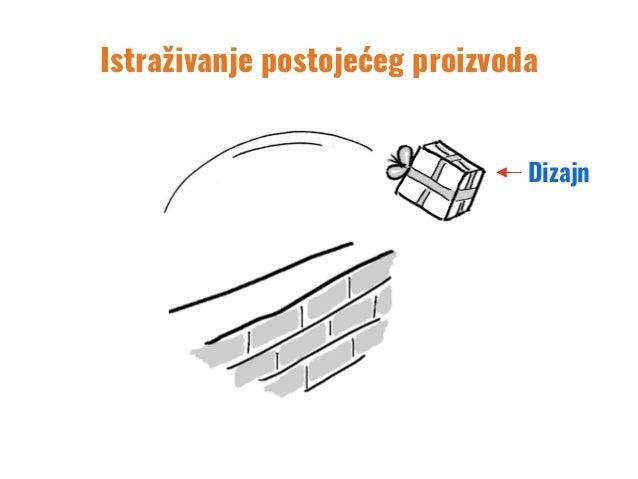 Dizajn Istraživanje postojećeg proizvoda