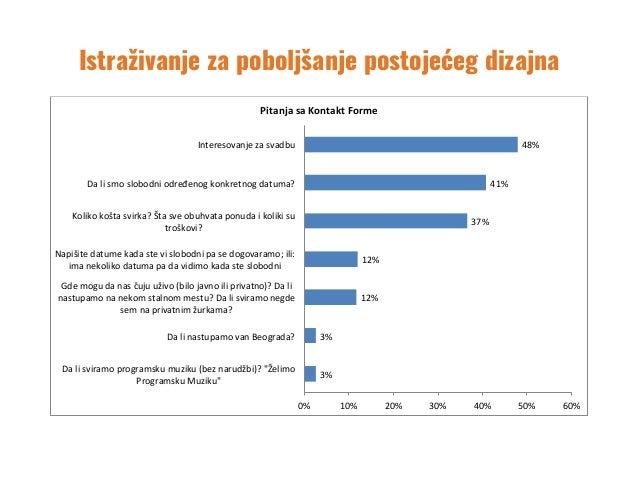 Istraživanje za poboljšanje postojećeg dizajna 3% 3% 12% 12% 37% 41% 48% 0% 10% 20% 30% 40% 50% 60% Dalisv...
