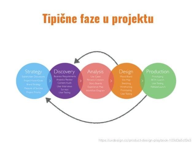 Tipične faze u projektu https://uxdesign.cc/product-design-playbook-103d3a5cf2e3