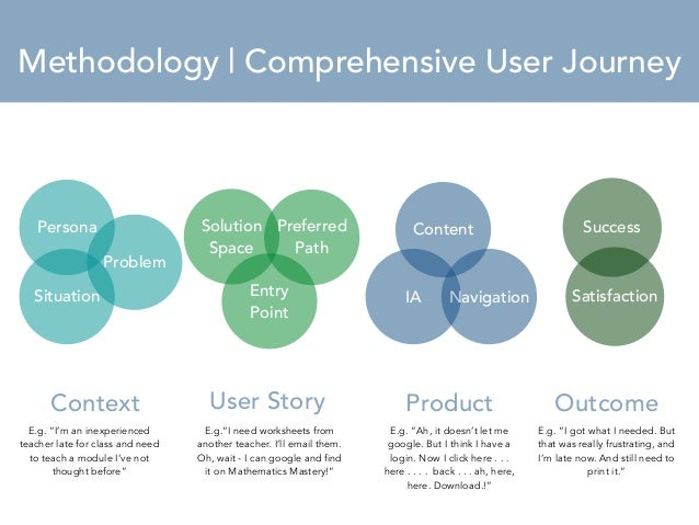 MMetehtohdoodloogylo   gCyomBprrieehfensive User Journey  IA  Persona  Situation  Content  Problem  Context  Navigation  S...