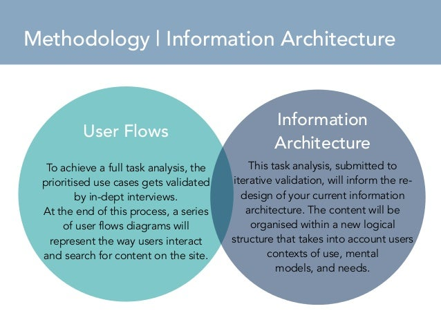 Methodology Brief  Methodology   Information Architecture  User Research  To achieve a full task analysis, the  prioritise...