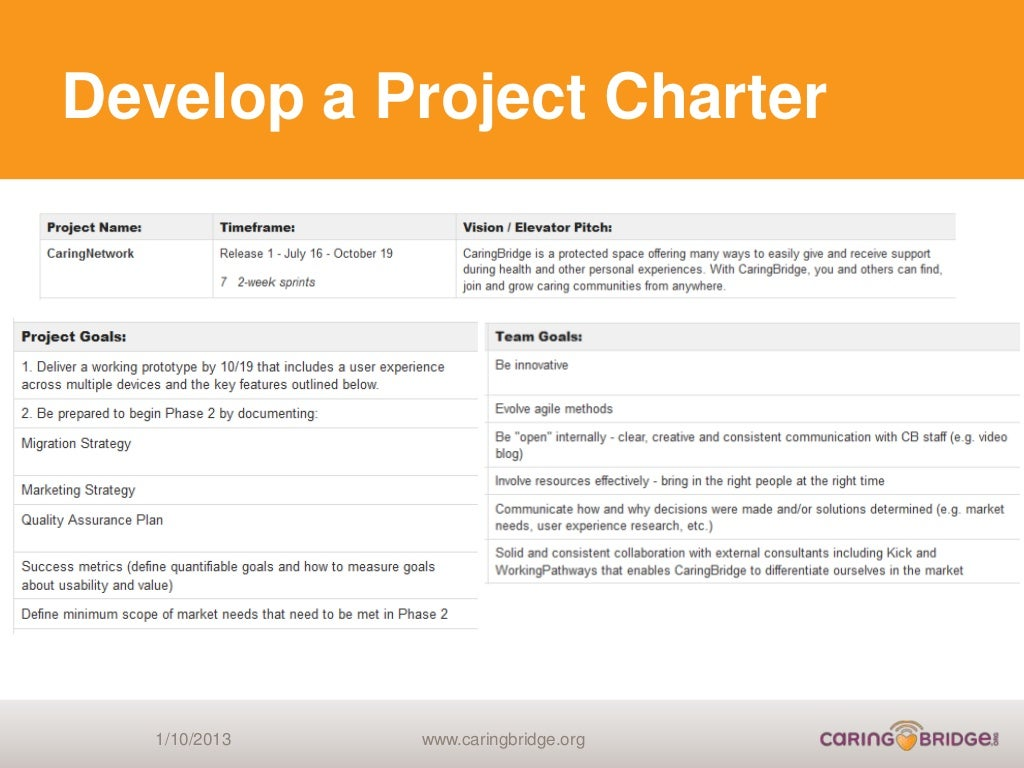how to develop a project charter