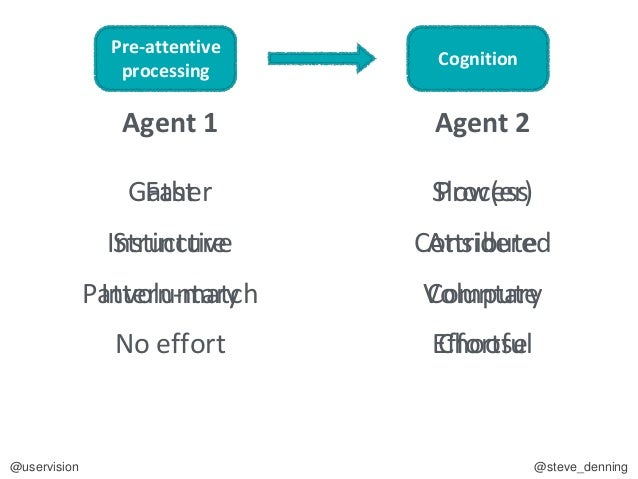 Pre-attentive processing Cognition Agent 2Agent 1
