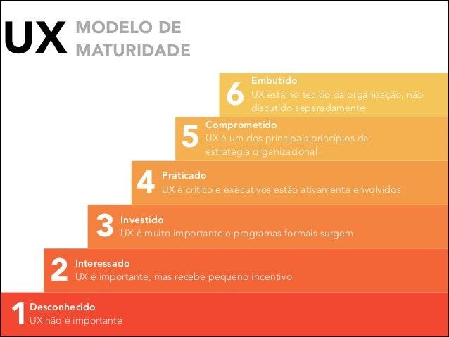 UX  MODELO DE MATURIDADE  5 4 3 2 1  6  Embutido UX está no tecido da organização, não discutido separadamente  Comprometi...
