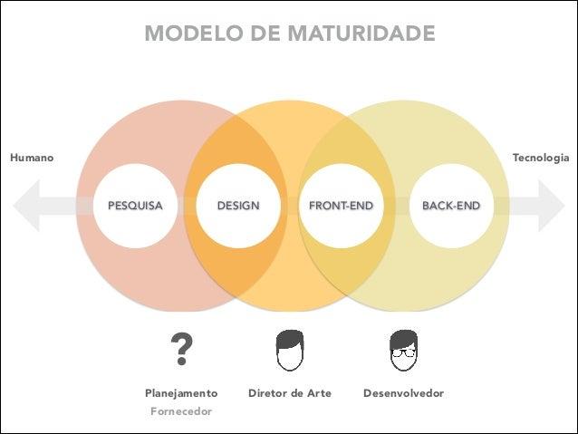 MODELO DE MATURIDADE  Humano  Tecnologia  DESIGN  PESQUISA  FRONT-END  BACK-END  ? Planejamento Fornecedor  Diretor de Art...