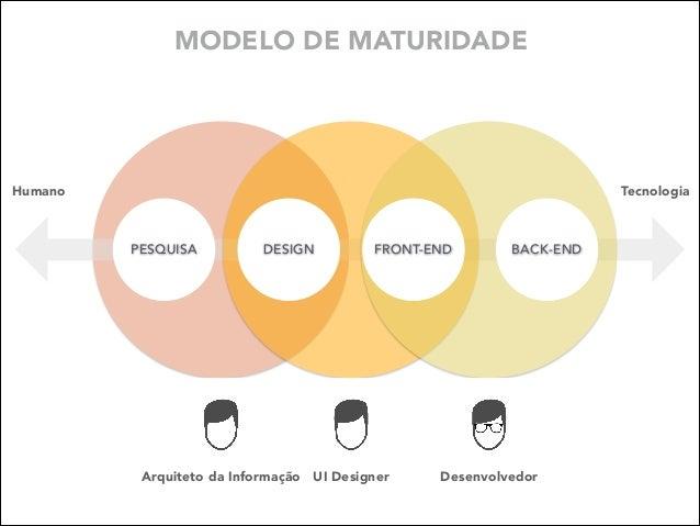 MODELO DE MATURIDADE  Humano  Tecnologia  PESQUISA  DESIGN  FRONT-END  Arquiteto da Informação UI Designer  BACK-END  Dese...