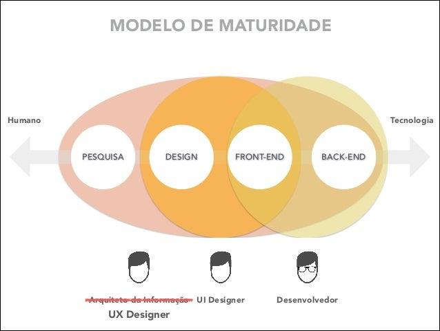 MODELO DE MATURIDADE  Humano  Tecnologia  PESQUISA  DESIGN  FRONT-END  Arquiteto da Informação UI Designer  UX Designer  B...