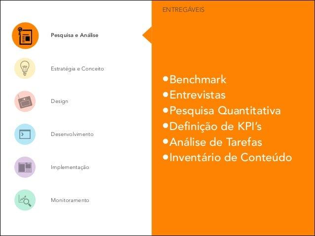ENTREGÁVEIS  Pesquisa e Análise  Estratégia e Conceito  Design  Desenvolvimento  Implementação  Monitoramento  •Benchmark ...
