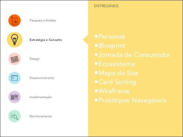 ENTREGÁVEIS  Pesquisa e Análise  Estratégia e Conceito  Design  Desenvolvimento  Implementação  Monitoramento  •Personas •...