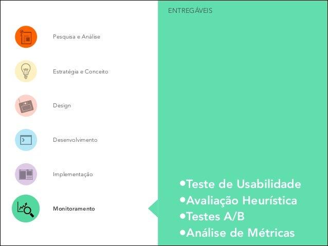 ENTREGÁVEIS  Pesquisa e Análise  Estratégia e Conceito  Design  Desenvolvimento  Implementação  Monitoramento  •Teste de U...
