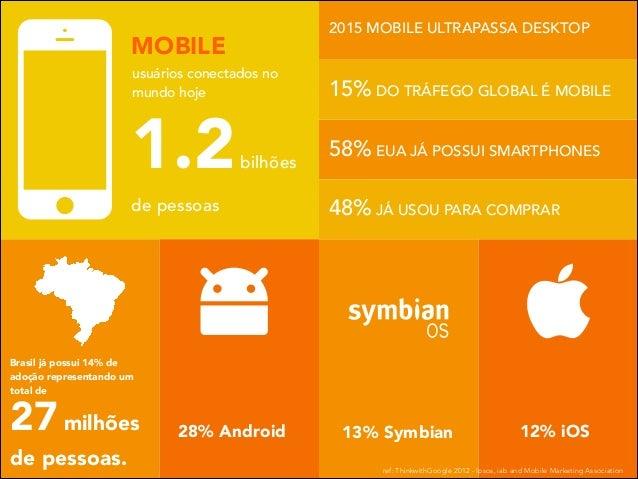 2015 MOBILE ULTRAPASSA DESKTOP  MOBILE usuários conectados no mundo hoje  1.2  bilhões  de pessoas  15% DO TRÁFEGO GLOBAL ...