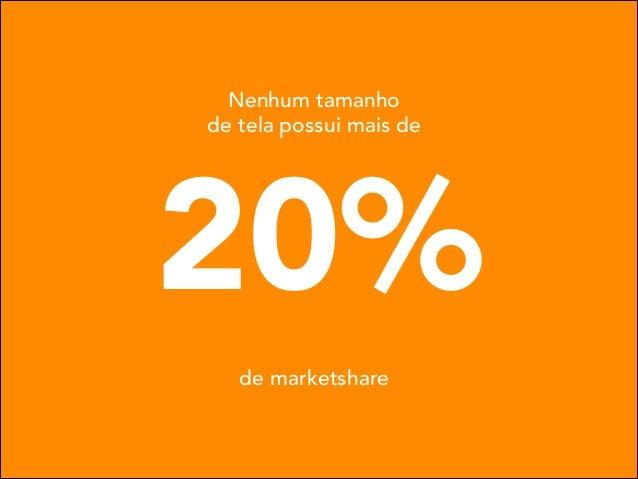 Nenhum tamanho de tela possui mais de  20% de marketshare