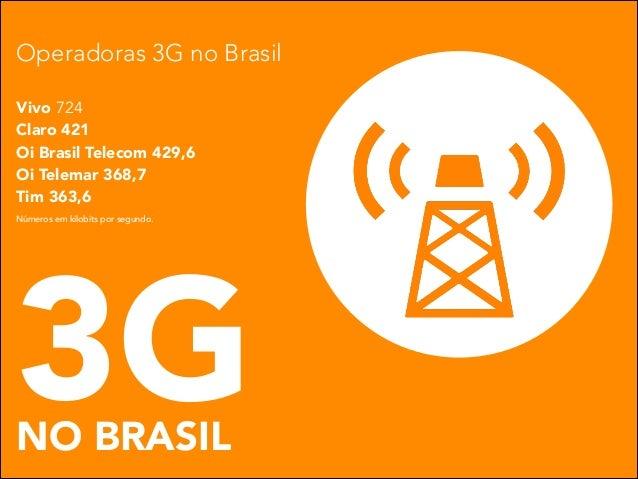 Operadoras 3G no Brasil Vivo 724 Claro 421 Oi Brasil Telecom 429,6 Oi Telemar 368,7 Tim 363,6 Números em kilobits por segu...
