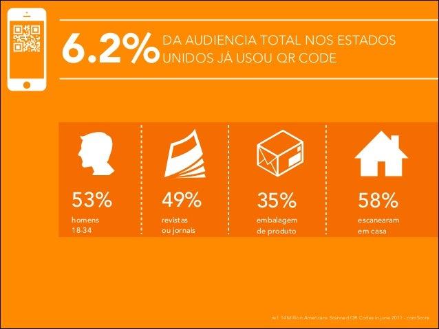 6.2%  DA AUDIENCIA TOTAL NOS ESTADOS UNIDOS JÁ USOU QR CODE  53%  49%  homens 18-34  revistas ou jornais  35%  58%  embala...