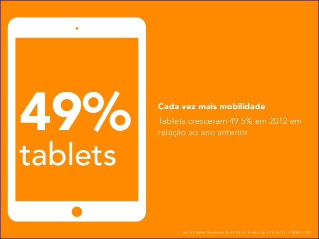 49% tablets  Cada vez mais mobilidade Tablets cresceram 49.5% em 2012 em relação ao ano anterior.  ref: Q3 Tablet Shipment...