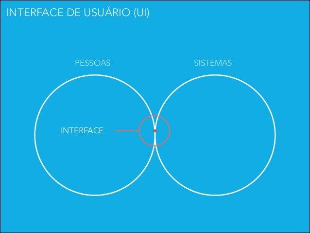 INTERFACE DE USUÁRIO (UI)  PESSOAS  INTERFACE  SISTEMAS