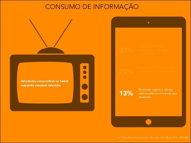 CONSUMO DE INFORMAÇÃO  33%  Buscaram informação relacionada ao programa que assistiam.  20%  Buscaram informação de um pro...