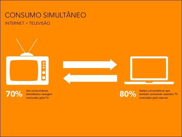 CONSUMO SIMULTÂNEO INTERNET + TELEVISÃO  70%  dos consumidores simultâneos navegam motivados pela TV  80%  destes consumid...
