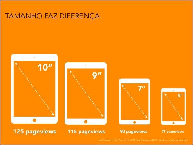 TAMANHO FAZ DIFERENÇA  10''  9'' 7''  125 pageviews  116 pageviews  90 pageviews  5''  79 pageviews  ref: Amazon Kindle Fi...