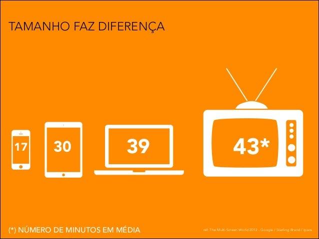 TAMANHO FAZ DIFERENÇA  17  30  39  (*) NÚMERO DE MINUTOS EM MÉDIA  43*  ref: The Multi Screen World 2012 - Google / Sterli...
