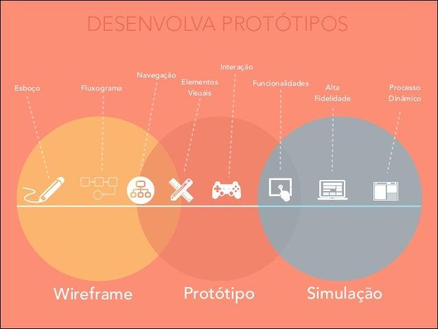 DESENVOLVA PROTÓTIPOS Navegação Esboço  Fluxograma  Wireframe  Interação Elementos Visuais  Funcionalidades  Protótipo  Al...