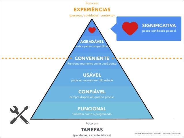 Foco em  EXPERIÊNCIAS (pessoas, atividades, contexto)  SIGNIFICATIVA possui significado pessoal  AGRADÁVEL vale a pena co...