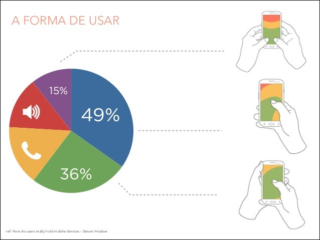 A FORMA DE USAR  15%  49% 36%  ref: How do users really hold mobile devices - Steven Hoober