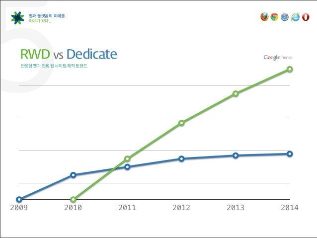 5      웹과 플랫폼의 미래를       이야기 하다_  RWD vs Dedicate  반응형 웹과 전용 웹 사이트 제작 트랜드2009             2010      2011   2012   2013  ...