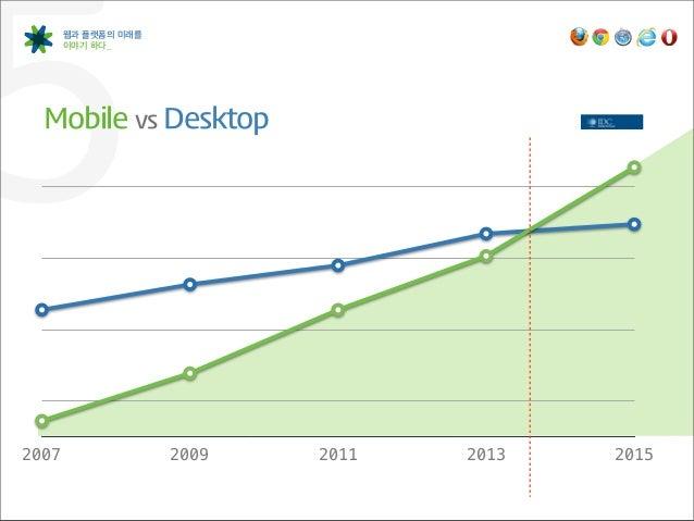 5      웹과 플랫폼의 미래를       이야기 하다_  Mobile vs Desktop2007                 2009   2011   2013   2015