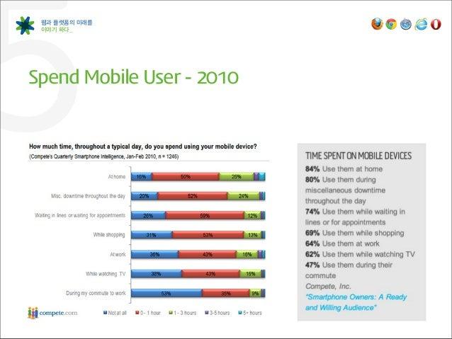 5웹과 플랫폼의 미래를 이야기 하다_Spend Mobile User -‐ 2010