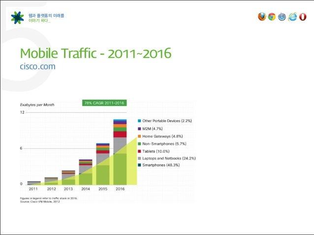 5 웹과 플랫폼의 미래를  이야기 하다_Mobile Traffic -‐ 2011~2016cisco.com