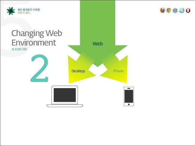 52 웹과 플랫폼의 미래를   이야기 하다_Changing Web Environment웹 환경의 변화                  Desktop                            Web        ...