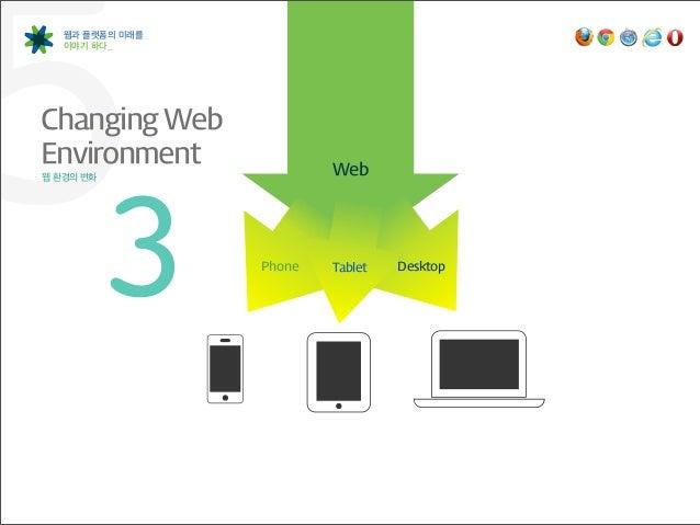 53 웹과 플랫폼의 미래를   이야기 하다_Changing Web Environment웹 환경의 변화                  Phone                          Web            ...