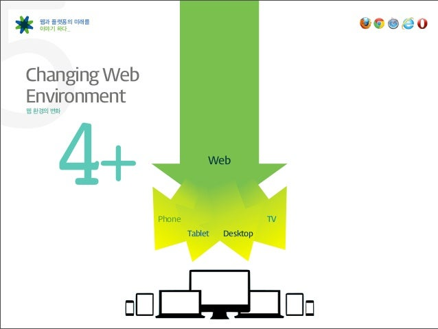 5  웹과 플랫폼의 미래를   이야기 하다_Changing Web Environment웹 환경의 변화 4               +                     Phone                    ...