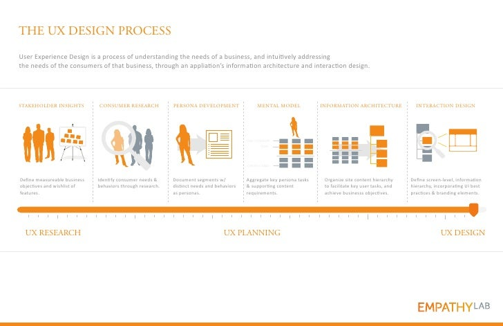 THE UX DESIGN PROCESSUser Experience Design is a process of understanding the needs of a business, and intuitively address...